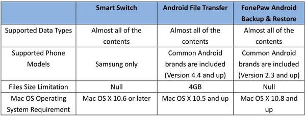 Vergleichen zwishcen Samsung-Backup-Programms auf Mac