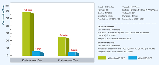 AMD APP Technology