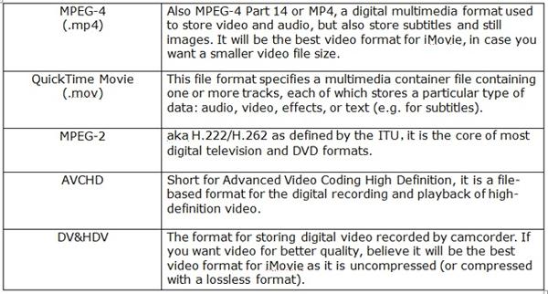 Die von iMovie unterstützten Dateiformate